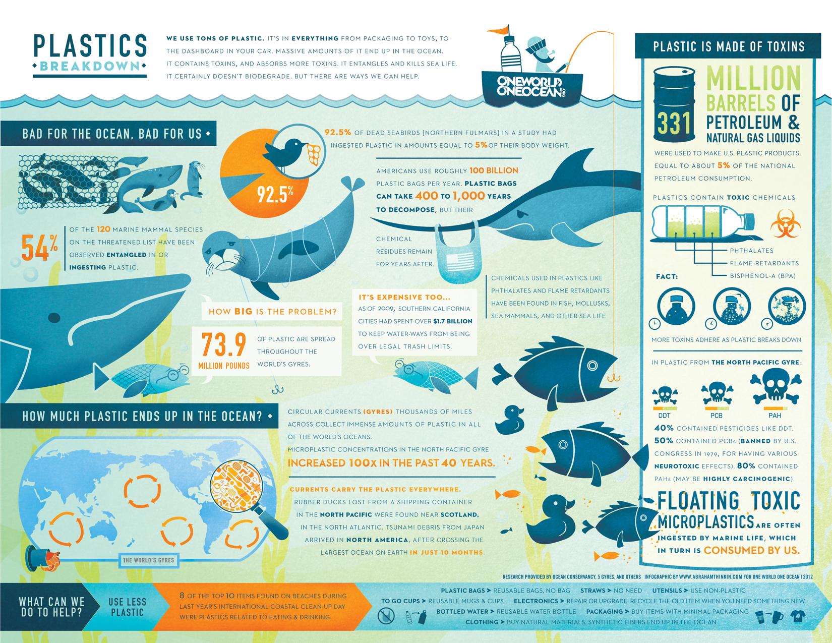 The Plastics Breakdown: An Infographic | One World One Ocean